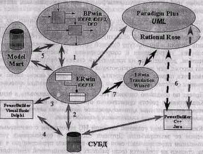 BPwin и Erwin. CASE-средства для разработки информационных систем - img_1.jpeg