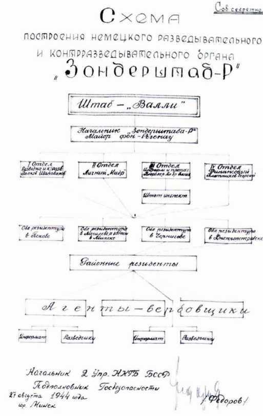 «СМЕРШ» ПРОТИВ «БУССАРДА» (Репортаж из архива тайной войны) - i_027.jpg